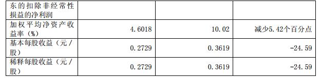 得邦照明半年报:上半年净利减少13.83%