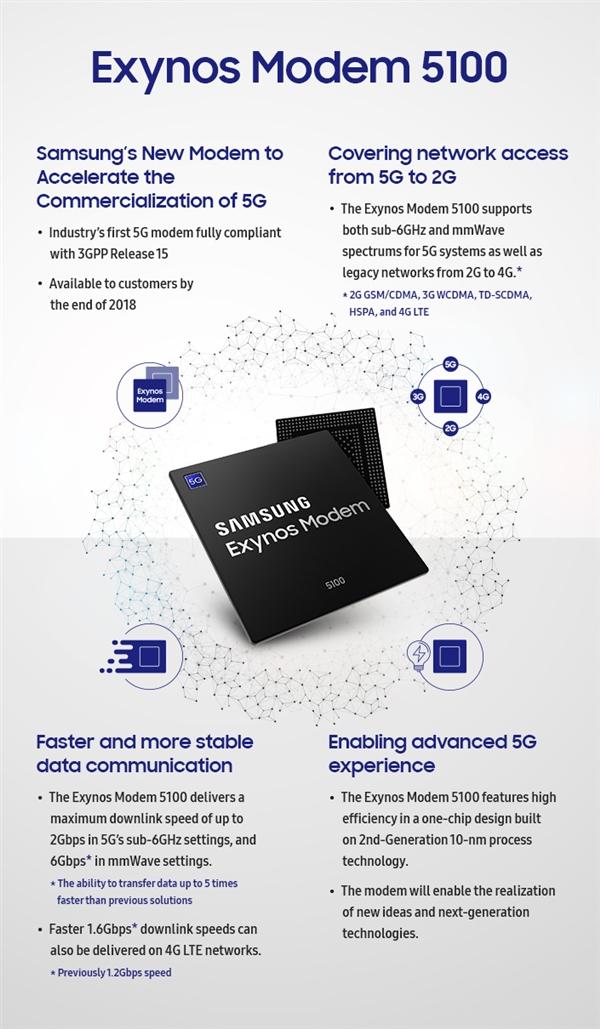三星发布5G基带芯片Exynos Modem 5100