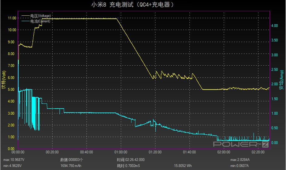 小米8充电测试:支持QC4+快充,2小时充满