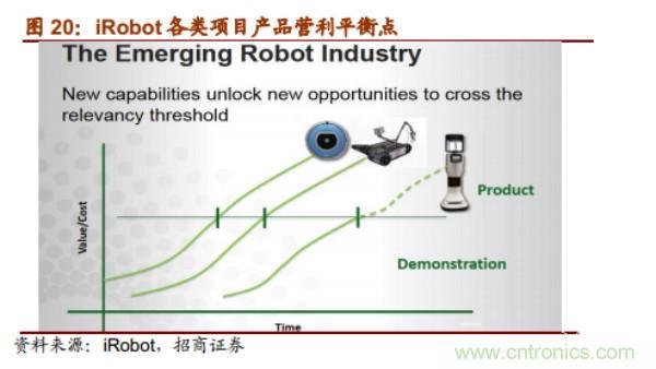 【深度】机器人行业发展方向预测报告
