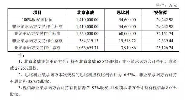 拟150亿元收购三家芯片公司 韦尔股份背后有什么企图?