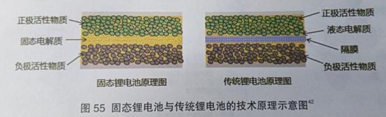 日本全固态电池研究取得新进展 或改变未来动力电池格局