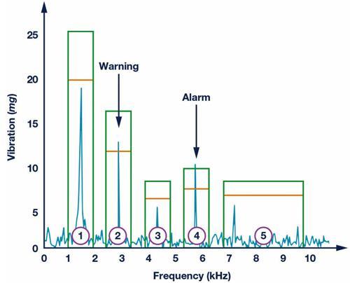 传感器赋能机器状态监测 预测性维护大势所趋