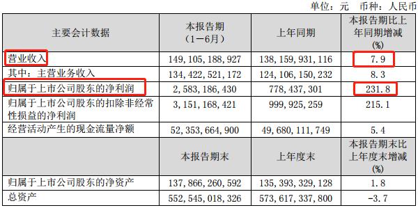 上半年业绩翻两番 中国联通引领5G新时代