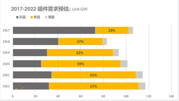 2018上半年组件出货排名出炉:晶科全球第一,隆基中国第一
