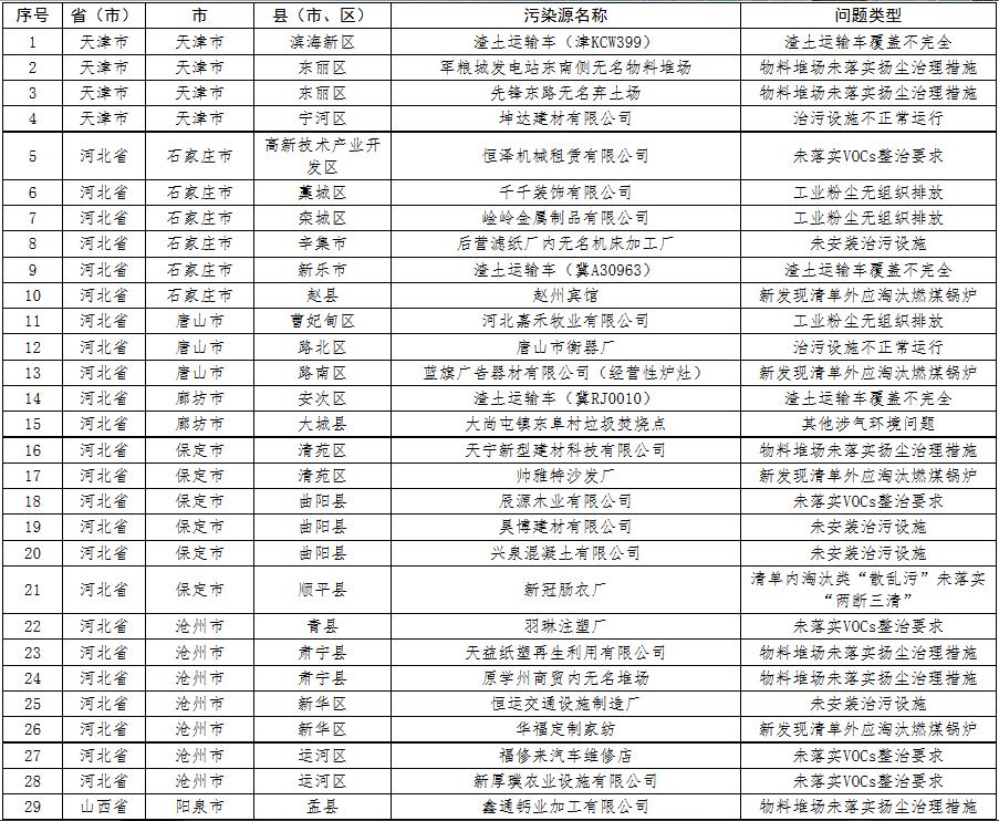 强化督查 | 生态环保部8月18日发现涉气环境问题31个
