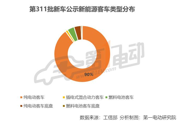 第311批新车公示:新能源客车148款,纯电动客车占比90%