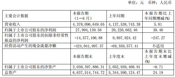 利亚德、聚飞、福日电子等五企公布2018半年报