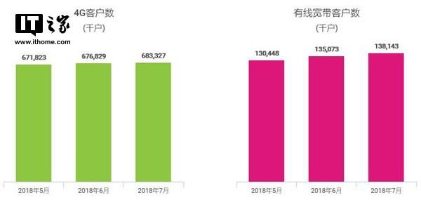 中国移动7月4G用户净增650万 总用户超6.8亿