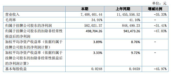 银河激光2018上半年营收740.8万元 净利58.2万元