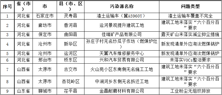 强化督查 | 生态环境部8月19日发现涉气环境问题9个