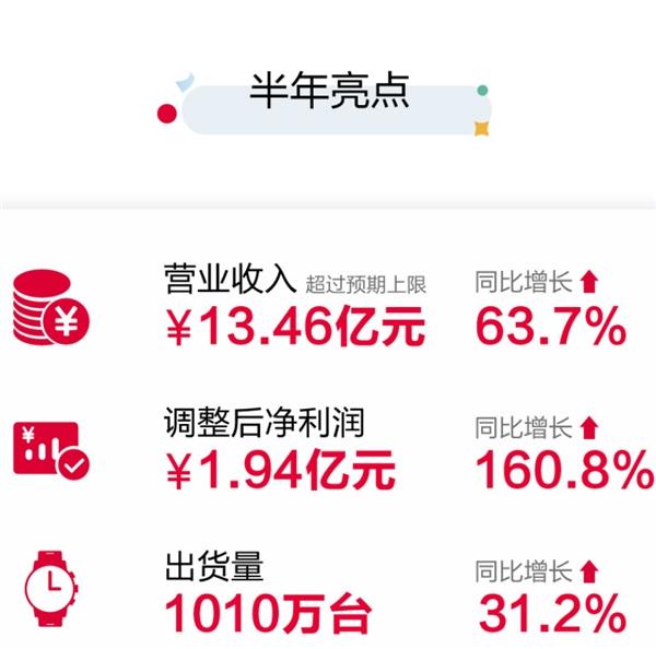 营收13.46亿 华米公布上半年业绩:净利润增长160.8%
