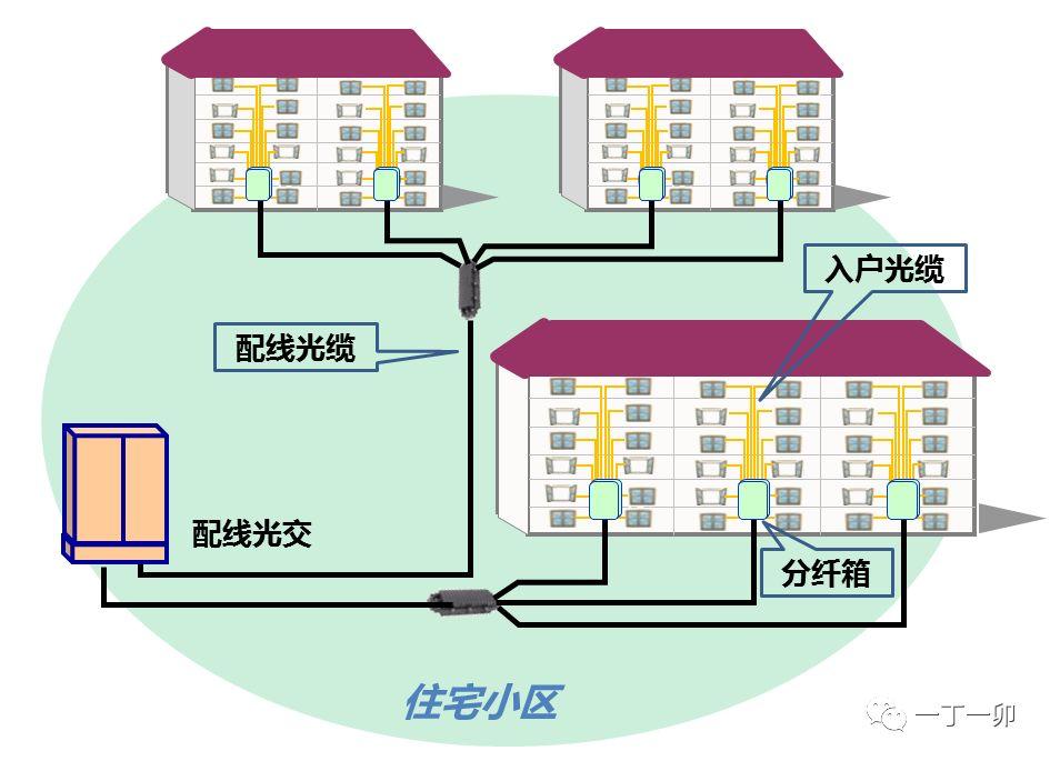 光分配网(ODN)中光缆的组网结构