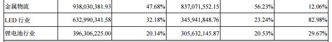 澳洋顺昌、光莆股份、金莱特公布半年报