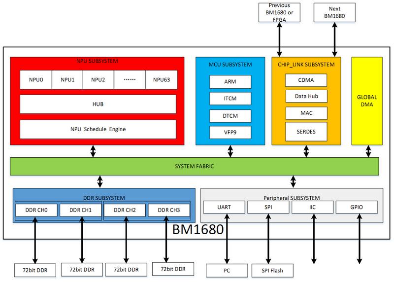 比特大陸第二代人工智能芯片BM1682測評:專門用于圖像、視頻處理