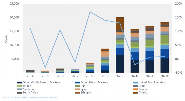 2018年中东和非洲地区光伏需求有望增长170%