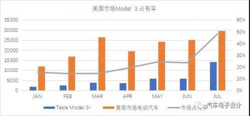 特斯拉在中国建厂带来的影响
