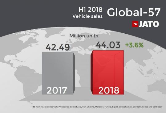 2018上半年全球汽车销量:福特F系列依旧占据榜首