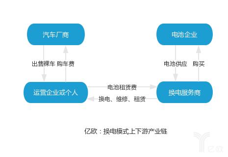 深度丨一文读懂电动汽车充换电服务模式(上)