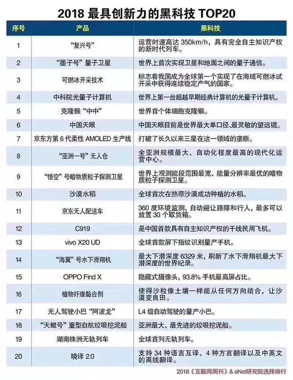 2018最具创新力新科技top20出炉 京东物流无人仓、配送机器人上榜