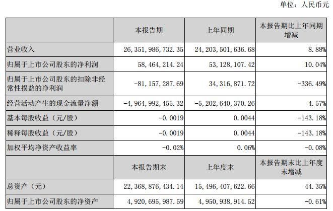 厦门信达公布半年报 上半年净利增加10.04%