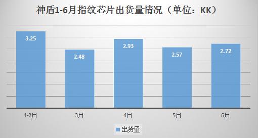 神盾/义隆/敦泰上半年业绩齐涨 大力布局光学指纹芯片市场