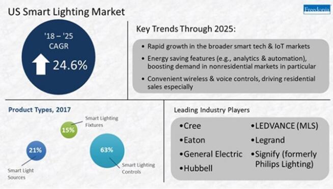 2025年美国智能照明系统销售额将达44亿美金