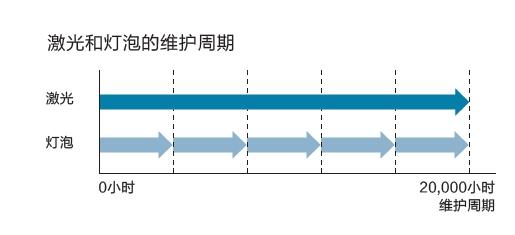 爱普生CB-L600系列激光投影机震撼上市