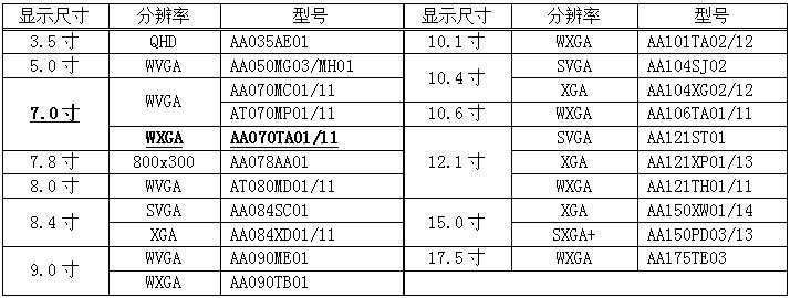 三菱电机9月20日开始提供工业用彩色TFT液晶模块7.0寸WXGA的样品