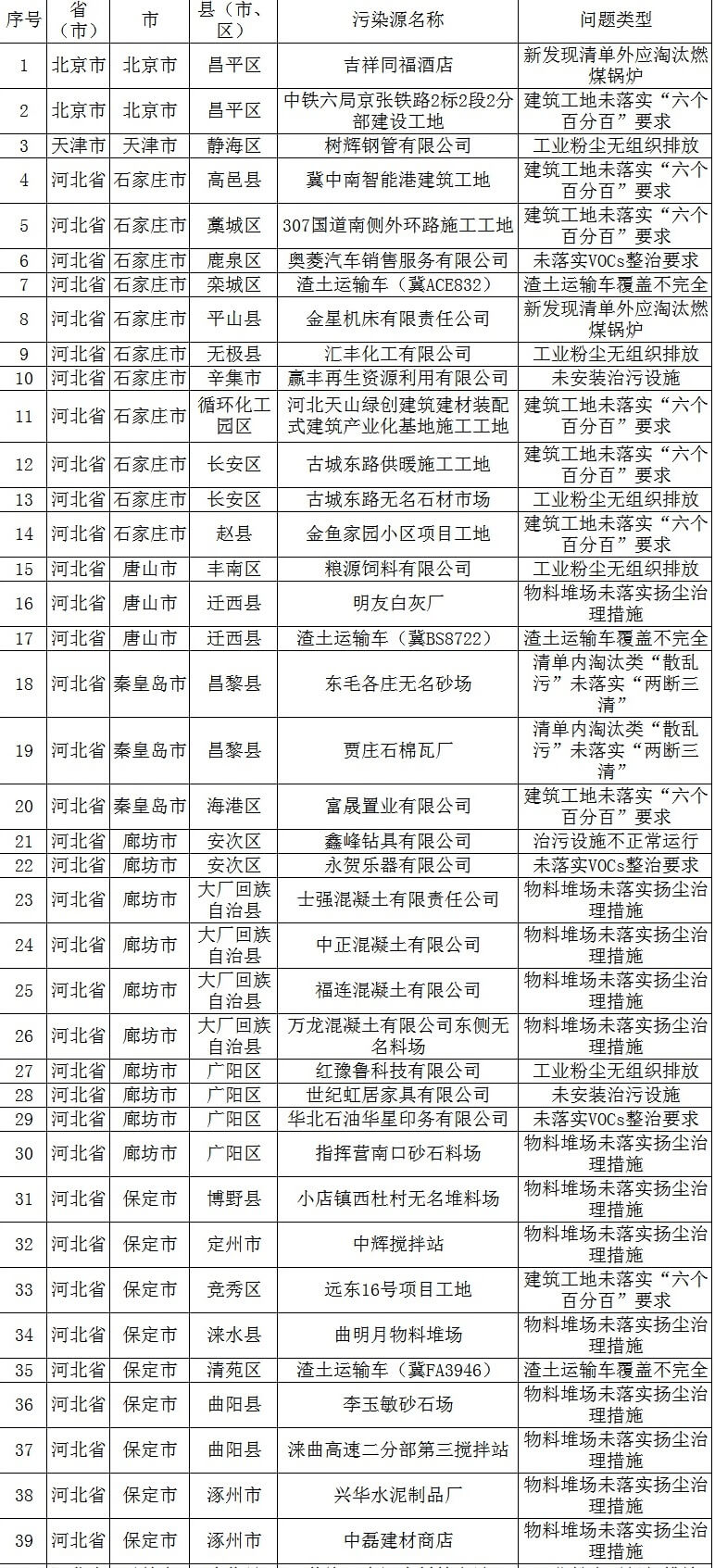 强化督查 | 生态环保部8月21日发现涉气环境问题80个