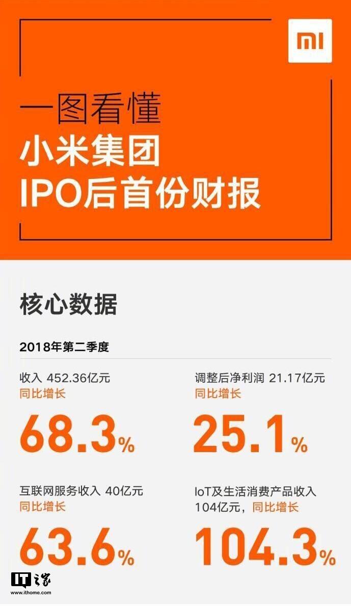 一图看懂小米集团IPO后首份财报