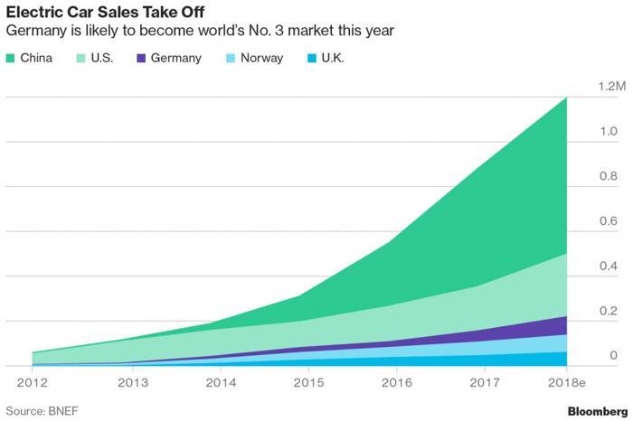 中国电动车销量三年翻两番 外国汽车制造商急于扩大在华产能