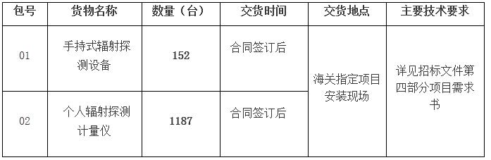4158万!海关总署采购1517套辐射探测仪等设备