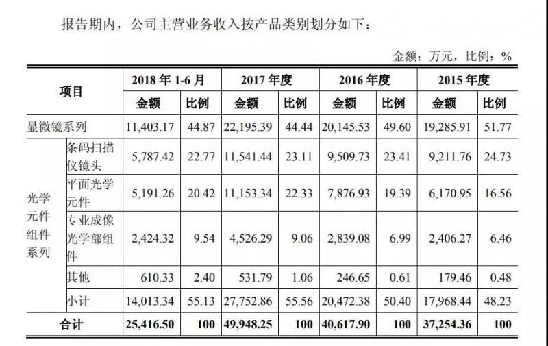 永新光学IPO获通过:计划募资逾6亿元