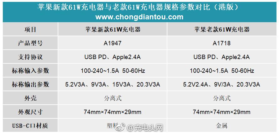 苹果61W新旧款充电器A1947、A1718对比:新增15V输出