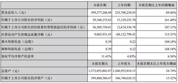 行业3D玻璃产能翻倍 田中精机净利增长161.40%