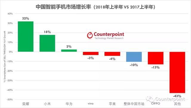 2018上半年中国智能手机市场分析