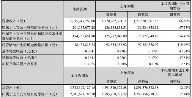 洲明科技半年度净利2.01亿 同比增长48%