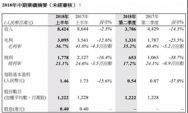 瑞声科技中期赚17.78亿元按年跌16.4% 股价竟上演绝地反击