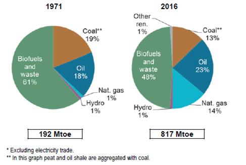 世界能源平衡2018:概述(中)