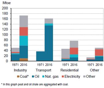 图39 美洲非经合组织国家终端能源消费量 按部门和燃料划分