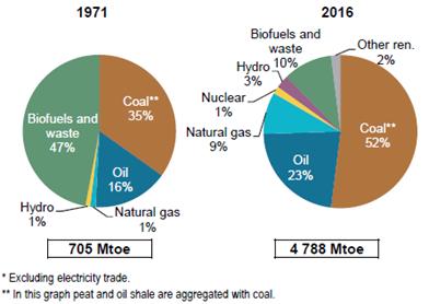 深度 | 世界能源平衡2018:概述(下)