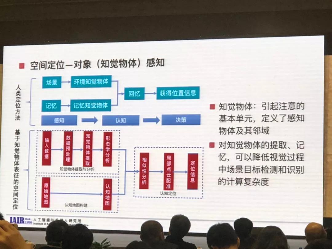 郑南宁:直觉AI与无人驾驶
