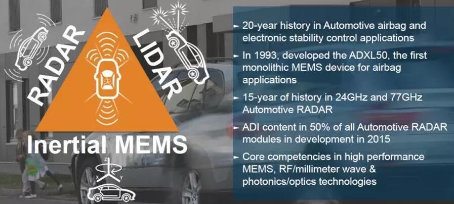 RADAR+LiDAR+IMU完美组合 ADI为自动驾驶打造360度保护屏障