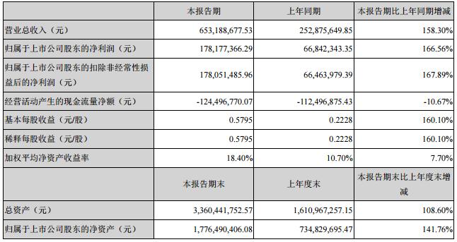 """城市景观照明迎来""""井喷""""期 名家汇上半年净利润同比增长166.56%"""