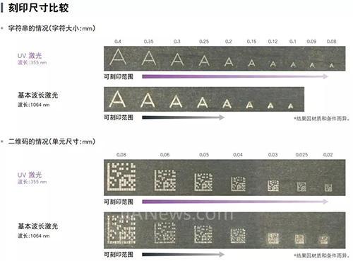 为什么刻印要用UV激光?