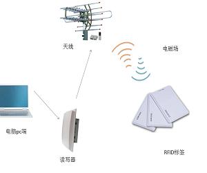 从这三点出发 科技小白也能读懂物联网行业