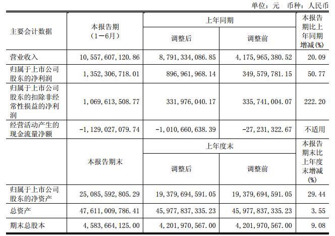 国电南瑞上半年营业收入 105.58 亿元