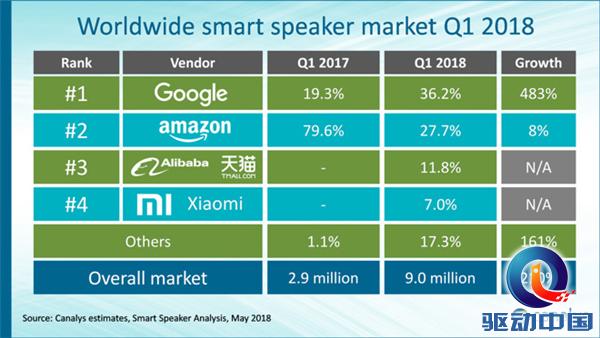 亚马逊、谷歌双雄称霸智能音箱市场,但为何在中国玩不转了?