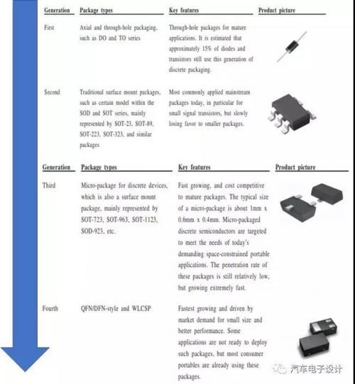 汽车半导体分立器件市场情况